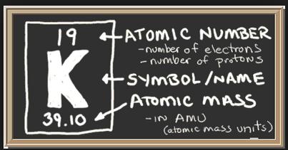 potassium atom 2