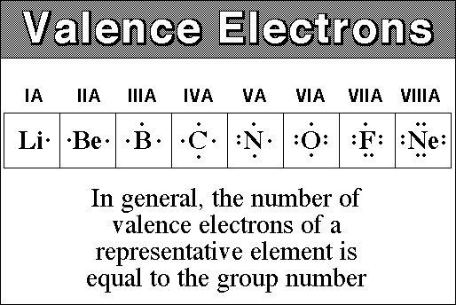 http://science04.herbzinser17.com/wp-content/uploads/2014/09/valence_electrons_1.jpg